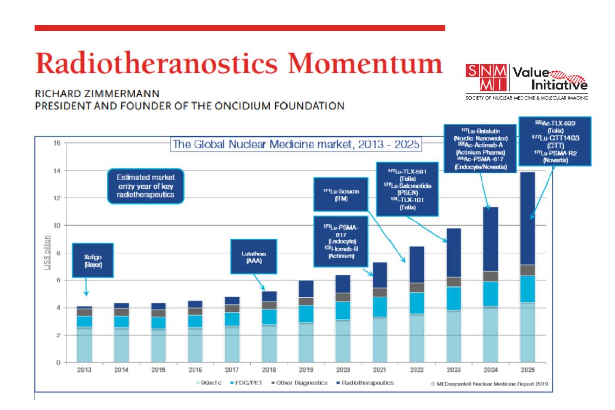 Radiotheranostics Momentum